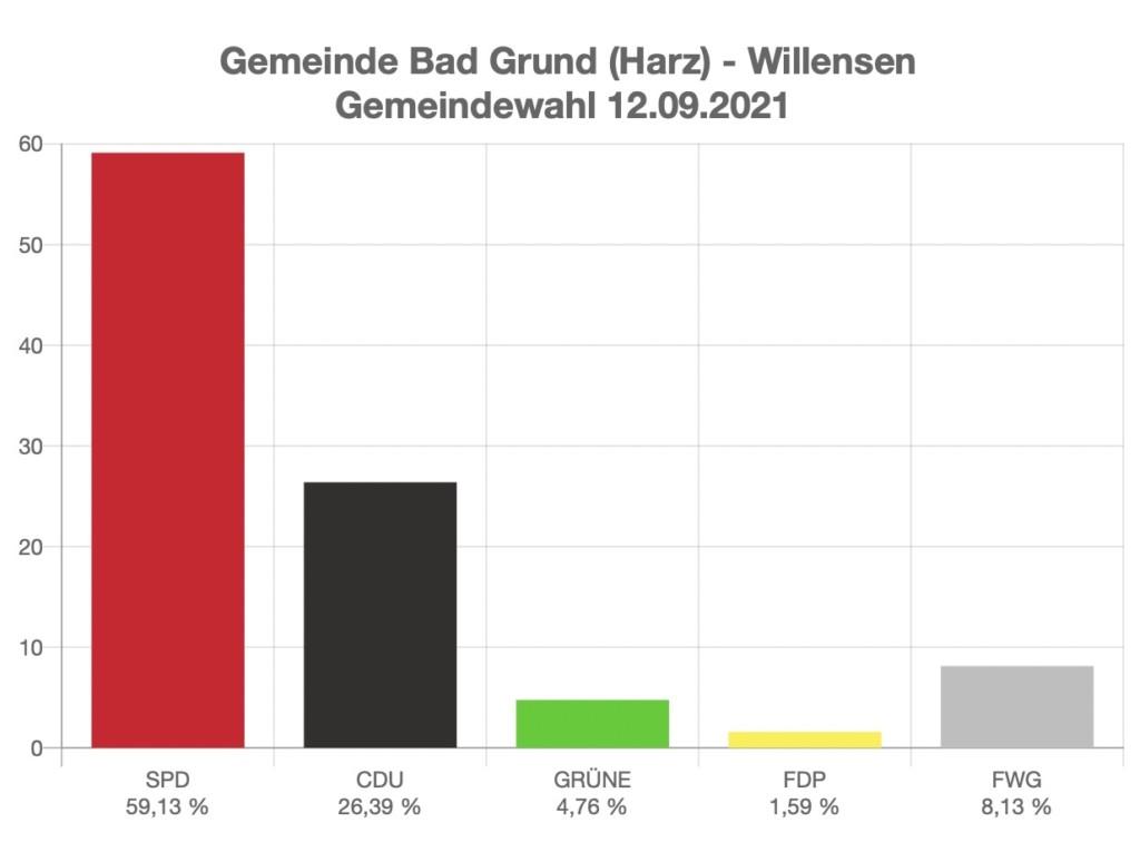 GR Willensen