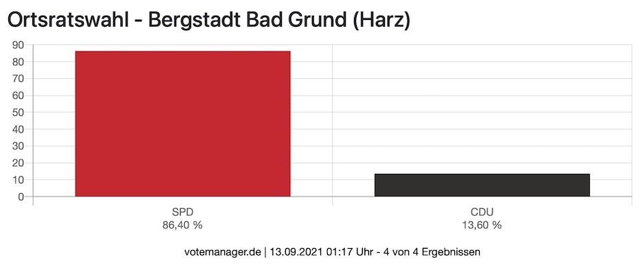 OR Bad Grund