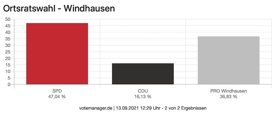 OR Windhausen